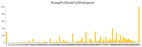 Accept rate histogram